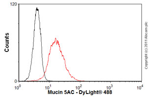 Flow Cytometry - Anti-Mucin 5AC antibody [45M1] (ab3649)