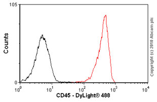 Flow Cytometry-CD45 antibody [YTH24.5](ab30446)