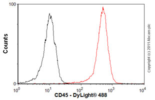 Flow Cytometry - Anti-CD45 antibody [F10-89-4] (ab30470)