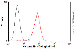 Flow Cytometry-Anti-Histone H4 antibody [mAbcam 31830] - ChIP Grade(ab31830)