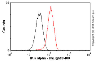 Flow Cytometry - IKK alpha antibody [Y463] (ab32041)