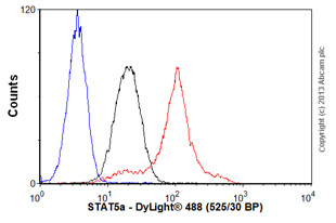Flow Cytometry-Anti-STAT5a antibody [E289](ab32043)