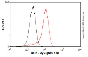 Flow Cytometry - Anti-Bcl-2 [E17] antibody (ab32124)