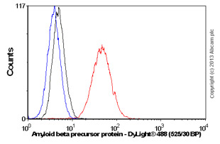 Flow Cytometry - Anti-Amyloid beta precursor protein antibody [Y188] (ab32136)