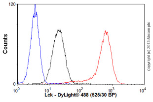 Flow Cytometry-Anti-Lck antibody [Y123](ab32149)
