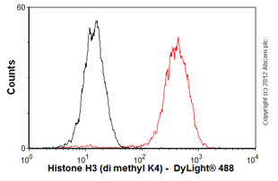 Flow Cytometry-Anti-Histone H3 (di methyl K4) antibody [Y47] - ChIP Grade(ab32356)