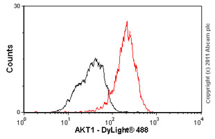 Flow Cytometry-AKT1 antibody [Y89](ab32505)
