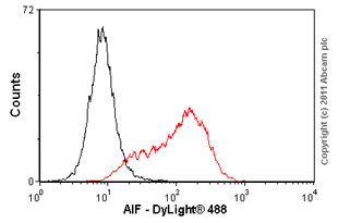 Flow Cytometry-AIF antibody [E20](ab32516)