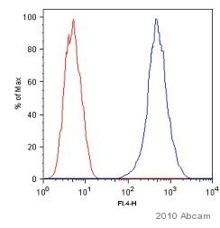 Flow Cytometry - CD151 antibody [11G5a] (ab33315)