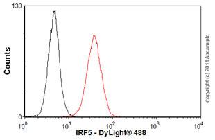 Flow Cytometry-Anti-IRF5 antibody [10T1](ab33478)
