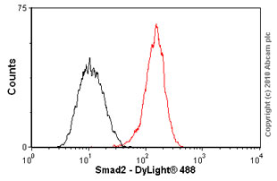 Flow Cytometry - Smad2 antibody [EP567Y] (ab33875)