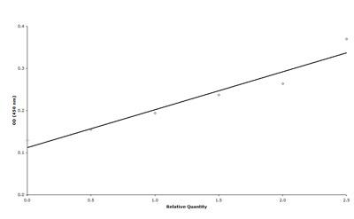 ELISA - VSV-G tag antibody (Biotin) (ab34774)