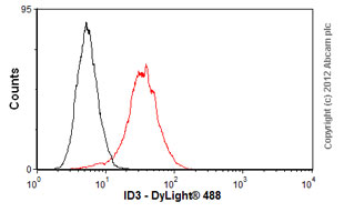 Flow Cytometry-Anti-ID3 antibody [2B11](ab36501)