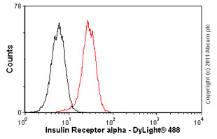 Flow Cytometry - Insulin Receptor alpha antibody [83-7] (ab36550)