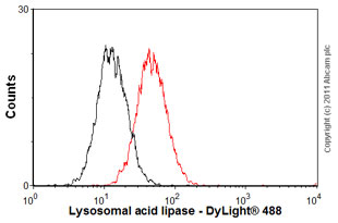 Flow Cytometry-Lysosomal acid lipase antibody [9G7F12](ab36597)