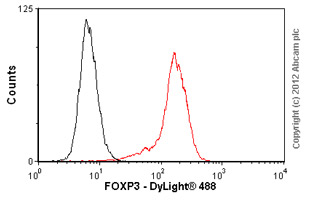 Flow Cytometry-Anti-FOXP3 antibody [2A11G9](ab36607)