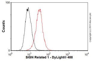 Flow Cytometry-SIGN Related 1 antibody [ER-TR9](ab37220)