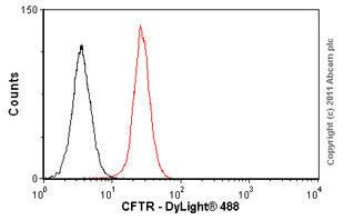 Flow Cytometry-Anti-CFTR antibody [M3A7](ab4067)