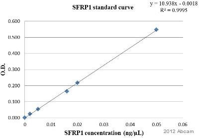 Sandwich ELISA - Anti-SFRP1 antibody (ab4193)