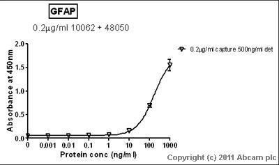 Sandwich ELISA - GFAP antibody [2A5] - Astrocyte Marker (ab4648)