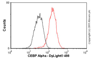 Flow Cytometry - CEBP Alpha antibody [EP708Y] (ab40761)