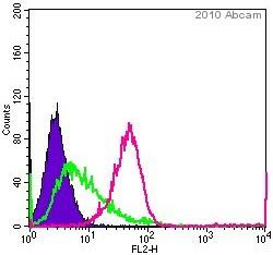Flow Cytometry - CD44 antibody [T2-F4] (ab40983)