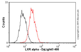 Flow Cytometry-LXR alpha antibody [PPZ0412] - ChIP Grade(ab41902)