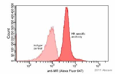 Flow Cytometry - Mineralocorticoid Receptor antibody [H3122] (ab41912)