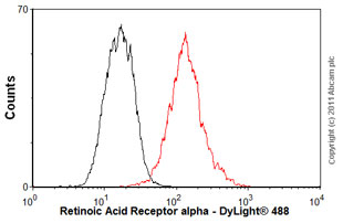 Flow Cytometry-Anti-Retinoic Acid Receptor alpha antibody [H1920] - ChIP Grade(ab41934)
