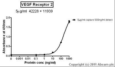 Sandwich ELISA - VEGF Receptor 2 antibody [mV1001.3m-h] (ab42228)