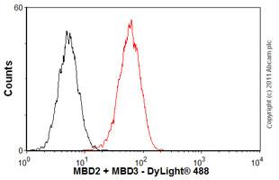 Flow Cytometry-Anti-MBD2 + MBD3 antibody [106B691] - ChIP Grade(ab45027)