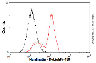 Flow Cytometry-Huntingtin antibody [EP867Y](ab45169)