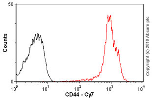 Flow Cytometry - CD44 antibody [F10-44-2] (PE/Cy7 ®) (ab46793)