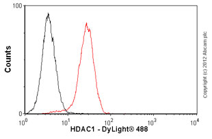 Flow Cytometry - Anti-HDAC1 antibody [10E2] - ChIP Grade (ab46985)
