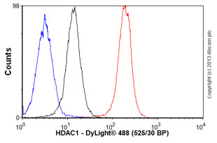 Flow Cytometry - Anti-HDAC1 [10E2] antibody (ab46985)