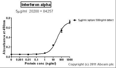 Sandwich ELISA - Interferon alpha protein (ab48750)