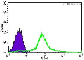 Flow Cytometry - PAX6 antibody - Stem Cell Marker (ab5790)
