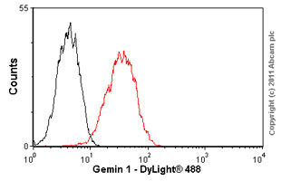 Flow Cytometry - Gemin 1 antibody [2B1] (ab5831)