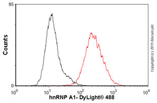 Flow Cytometry-hnRNP A1 antibody [9H10](ab5832)