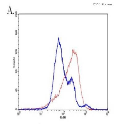 Flow Cytometry - Cytochrome C antibody [2CYTC-199] (ab50050)