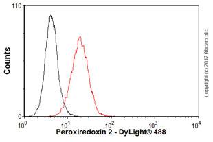 Flow Cytometry-Anti-Peroxiredoxin 2 antibody [1E8](ab50862)