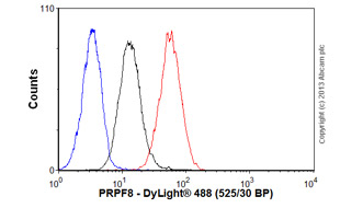 Flow Cytometry - Anti-PRPF8 antibody [2834C1a] (ab51366)