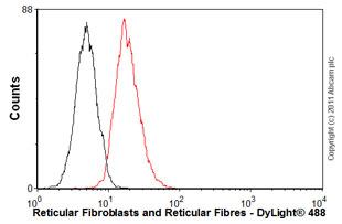 Flow Cytometry - Anti-Reticular Fibroblasts and Reticular Fibres antibody [ER-TR7] (ab51824)