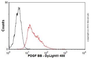 Flow Cytometry-Anti-PDGF BB antibody [MM0014-5F66](ab51869)