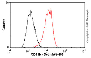 Flow Cytometry-CD11b antibody [EP1345Y](ab52478)