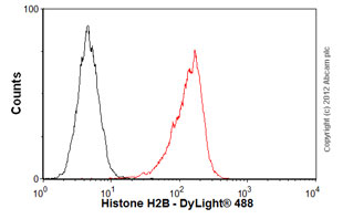 Flow Cytometry-Anti-Histone H2B antibody [mAbcam 52484] - ChIP Grade(ab52484)