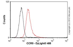 Flow Cytometry-Anti-CCR9 antibody [7E7](ab52590)