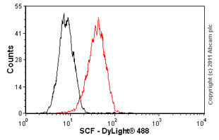 Flow Cytometry - SCF antibody [EP665Y] (ab52603)
