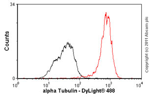 Flow Cytometry-alpha Tubulin antibody [EP1332Y](ab52866)