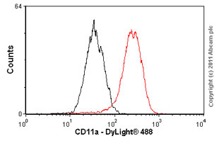 Flow Cytometry-CD11a antibody [EP1285Y](ab52895)